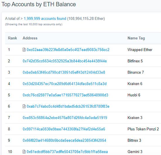 Top ETH Balance