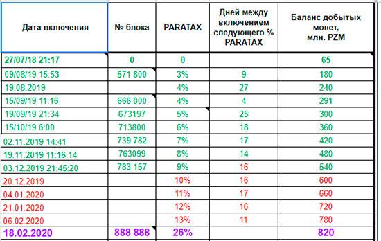 паратакс